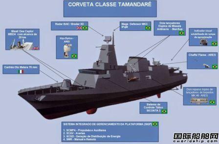 达门和Saab联手为巴西海军开发小型护卫舰