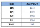 BDI指数周三大跌46点至1373点