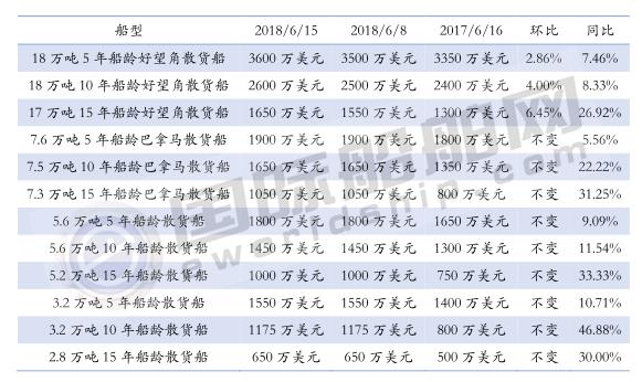 二手船价格周统计(6/9-6/15)
