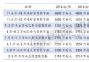 三大船型新船价格周统计(6/9-6/15)
