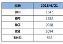 BDI指数四连跌至1347点