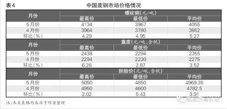 5月份中国船舶交易市场评述