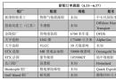新船订单跟踪(6.11―6.17)