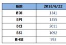 BDI指数五连跌至1341点