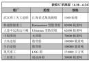 新船订单跟踪(6.18―6.24)