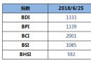 BDI指数六连跌至1333点