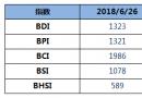 BDI指数七连跌至1323点