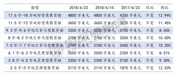 三大船型新船价格周统计(6/16-6/22)