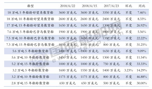 二手船价格周统计(6/16-6/22)