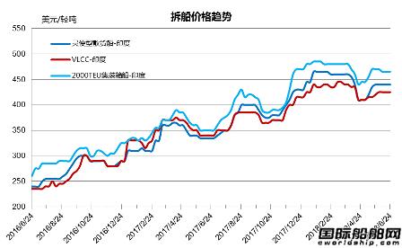 废钢船市场统计(6.16-6.22)