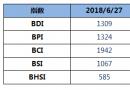 BDI指数八连跌逼近1300点