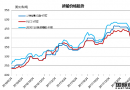 废钢船市场(6.16-6.22)