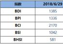 BDI指数上周五升56点至1385点