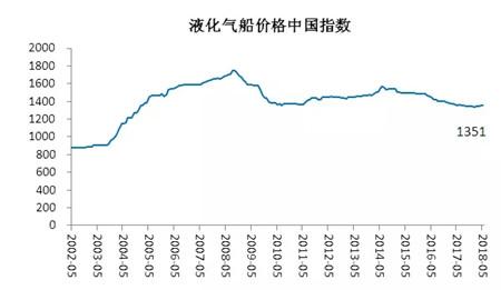 2018年5月造船业预警指数环比回落