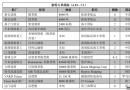 新船订单跟踪(6.25―7.1)
