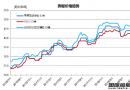 废钢船市场统计(6.23-6.29)