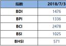 BDI指数周二四连升至1422点