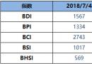 BDI指数周三五连升至1567点