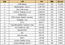 最新20大班轮公司排名出炉(2018.7.3)