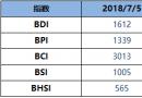 BDI指数周四六连升至1612点