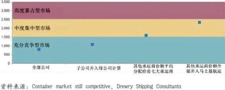 衡量集装箱航运市场健康程度的维度之行业整合