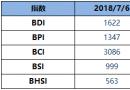 BDI指数周五再涨升至1622点