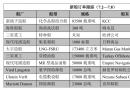 新船订单跟踪(7.2―7.8)