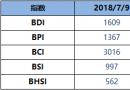 BDI指数周一跌13点至1609点