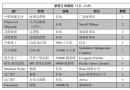新船订单跟踪(7.9―7.15)
