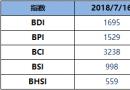 BDI指数周一升29点至1695点