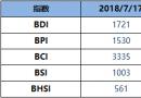 BDI指数周二升26点至1721点