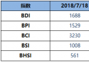 BDI指数周三跌33点至1688点