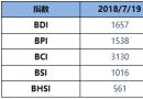 BDI指数周四跌31点至1657点