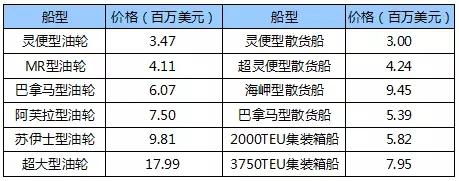 国际船舶交易市场月度报告(2018.6)
