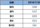 BDI指数周五升32点至1689点