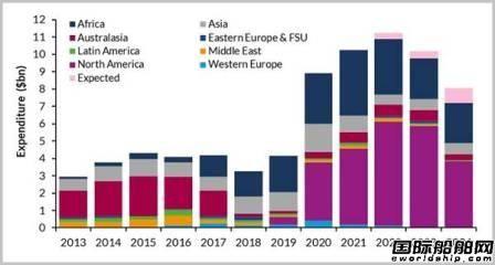 Westwood:未来5年FLNG资本支出将达到528亿美元