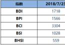 BDI指数周一升29点至1718点